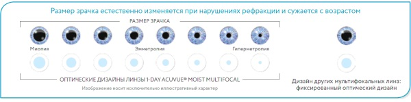 1-Day Acuvue Moist Multifocal.jpg